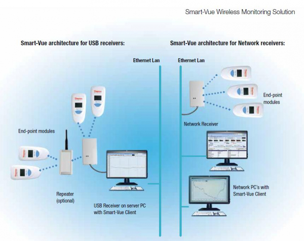 Smart-Vue Wireless Monitoring System