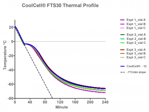CoolCell® FTS30