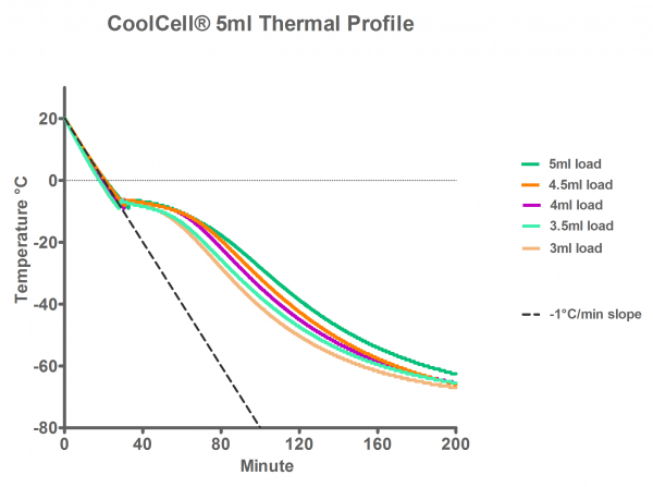 CoolCell® 5ml LX